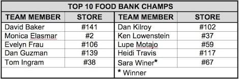 top10foodbankchamps